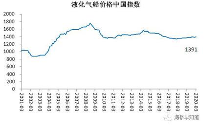 2020年3月中国造船业景气指数持续萎靡