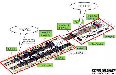 广船国际薄板平面分段流水线国产工位验收移交