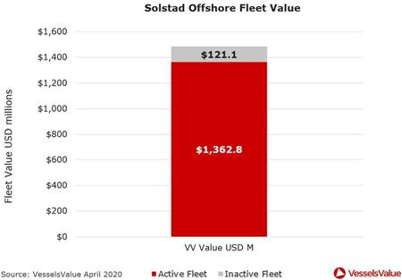 海工市场深陷紧缩期估值过高遭遇全球疫情