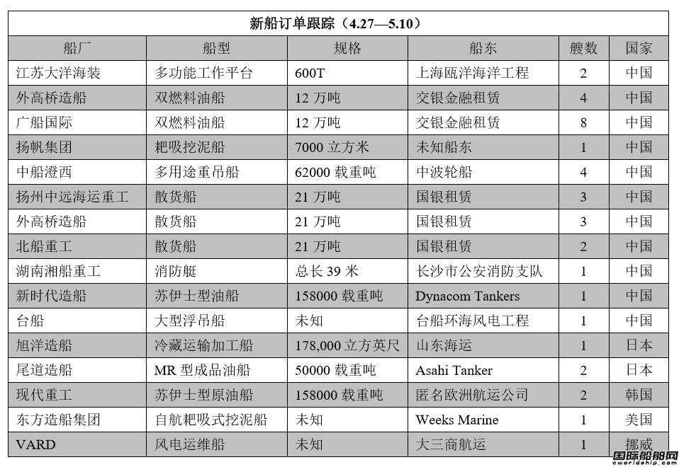 新船订单跟踪(4.27―5.10)