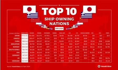全球十大船东国最新排名出炉中国稳居第三