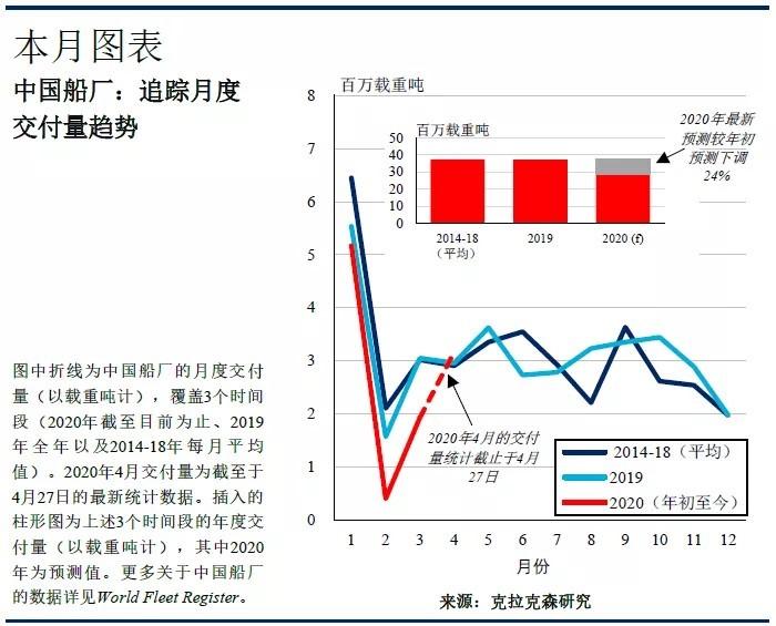 克拉克森研究:聚焦中国船厂交付量