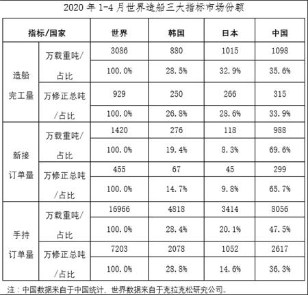 2020年1~4月船舶工业经济运行情况