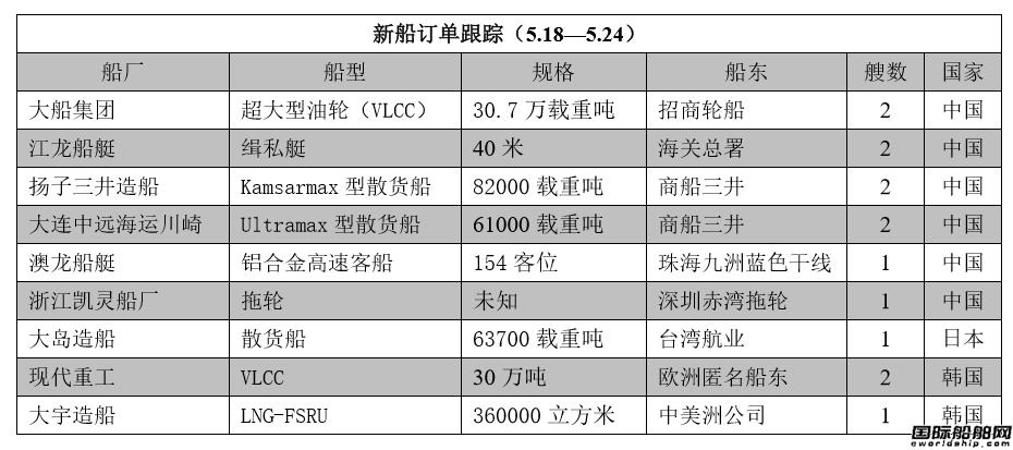 新船订单跟踪(5.18—5.24)