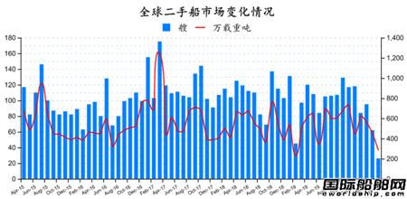 二手船市场月度报告(2020年4月)