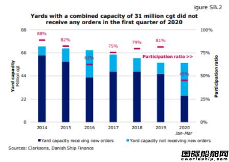 未來兩年全球三分之二船廠將退出市場?