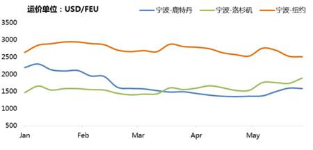 4月贸易短期回暖,集运市场复苏仍面临压力