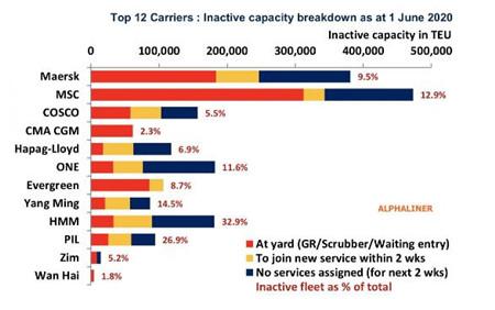 全球闲置集装箱船运力创历史新纪录
