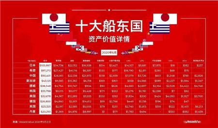 最新全球十大船东国资产一览