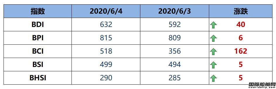 BDI指数周四大涨40点至632点