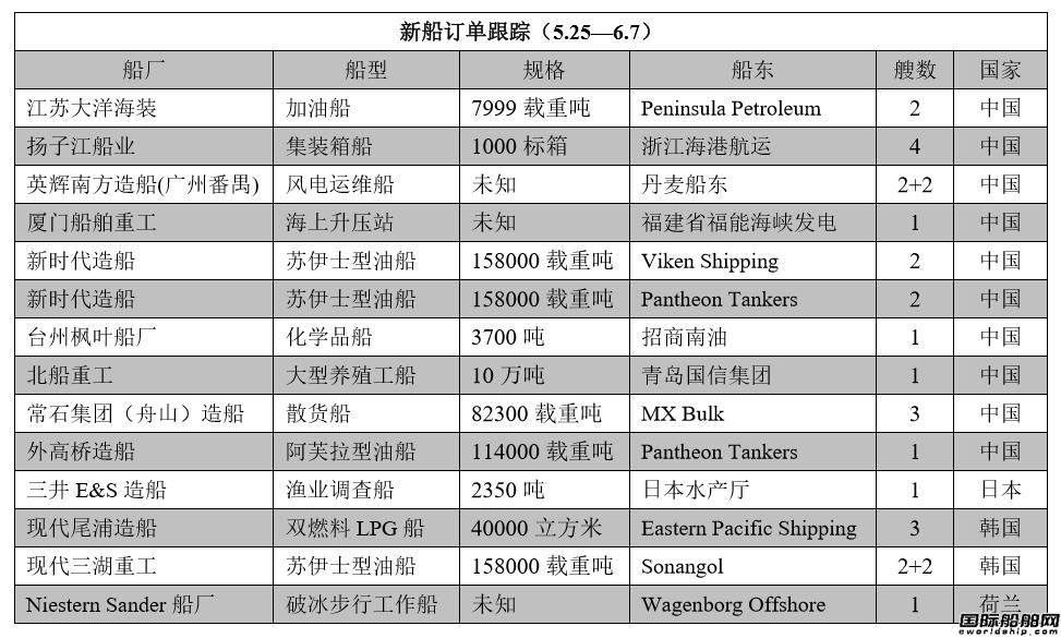 新船订单跟踪(5.25―6.7)