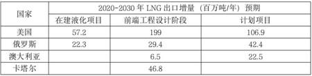 卡塔尔百艘LNG船订单能满足未来全球LNG出口需求吗?