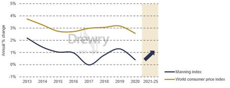 德路里:高级船员短缺将推高用工成本