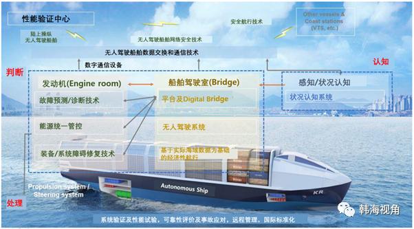 韩国开启无人驾驶船舶时代