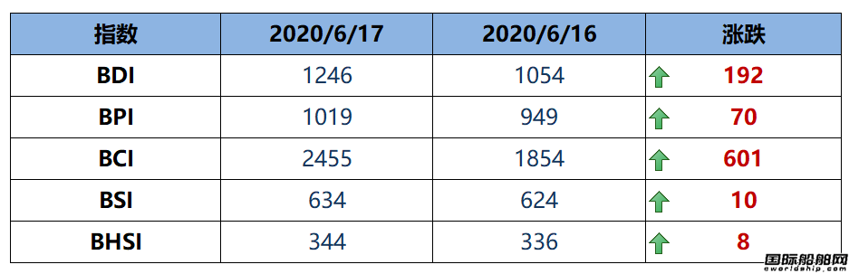 BDI指数周三大涨192点至1246点