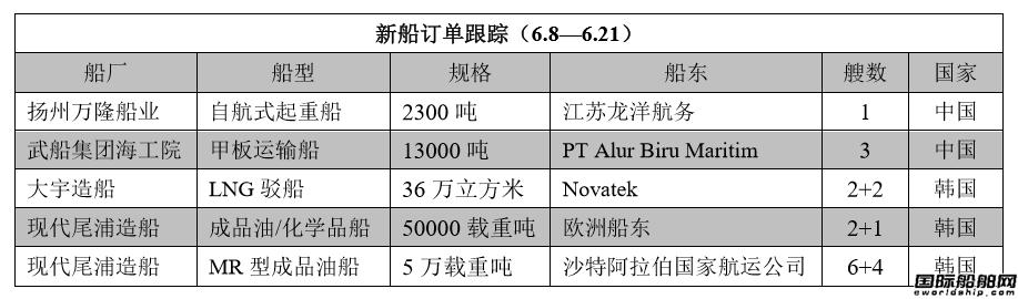新船订单跟踪(6.8—6.21)