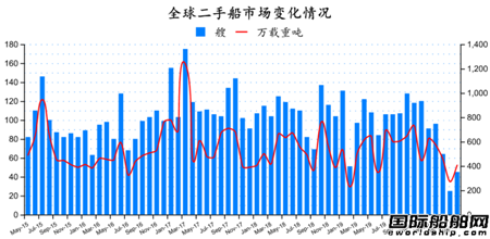 二手船市场月度分析(2020年5月)