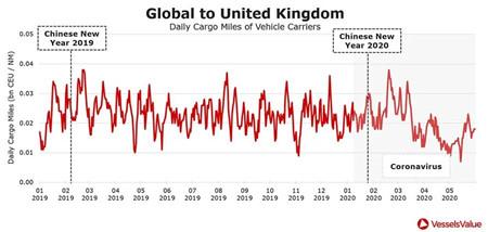 全球汽车运输船需求大幅下降