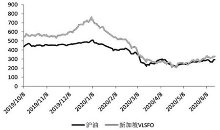 中国低硫船燃有望从净进口向净出口转变