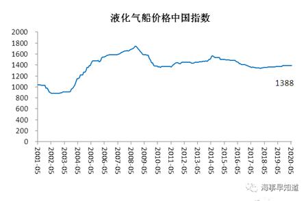 2020年5月中国造船业预警指数进一步下滑