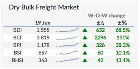中国对全球航运的影响比以往任何时候都重要