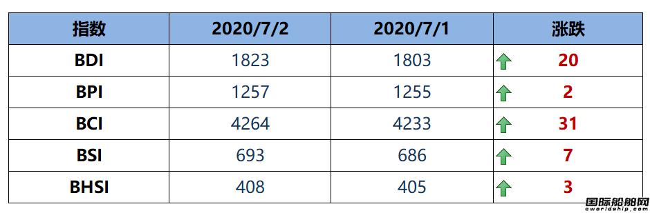 BDI指数周四上升20点至1823点