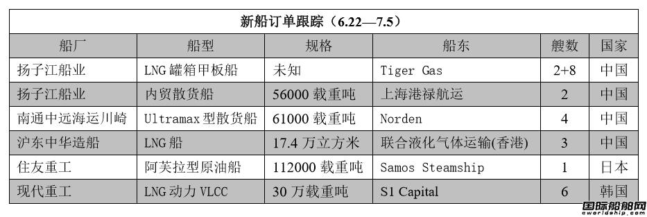 新船订单跟踪(6.22—7.5)