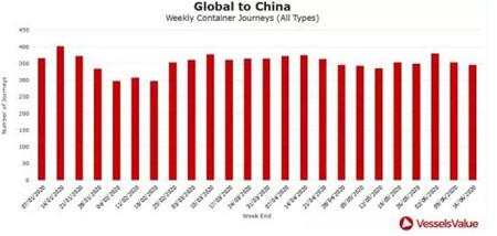 5张图看懂上半年集运市场货量走势