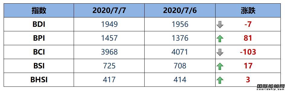 BDI指数周二下跌7点至1949点