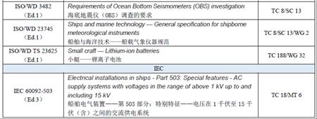 2020年1-6月船舶海洋领域国际标准动态