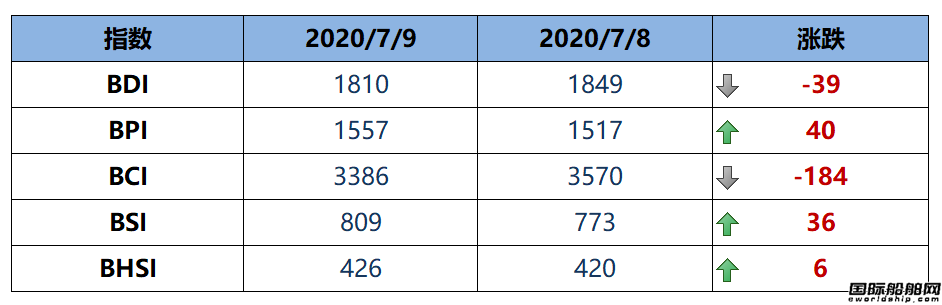 BDI指数三连跌至1810点