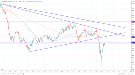 """美国对冲基金:油价未来或""""轻松""""升至150美元"""