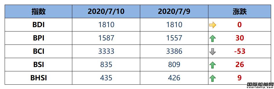 BDI指数上周五1810点与周四持平