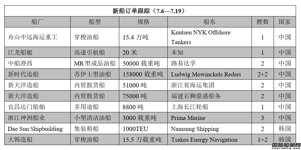 新船订单跟踪(7.6―7.19)