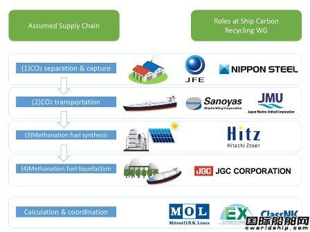 日本9家船企携手研究合成甲烷零排放船用燃料