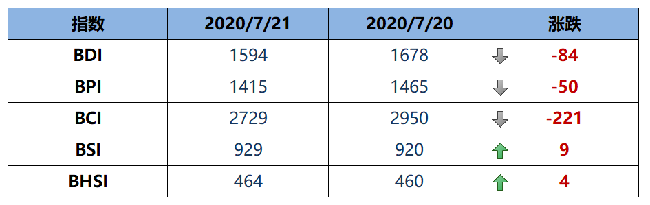 BDI指数周二大跌84点至1594点