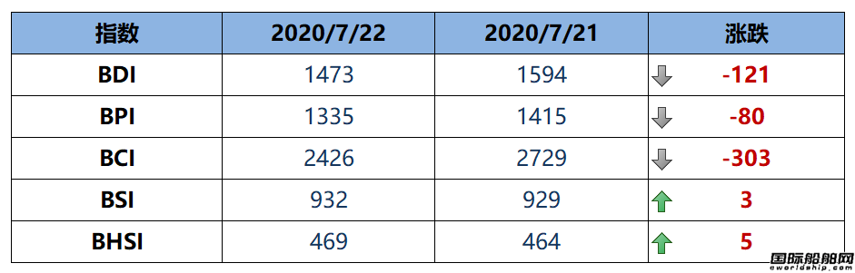 BDI指数周三大跌121点至1473点