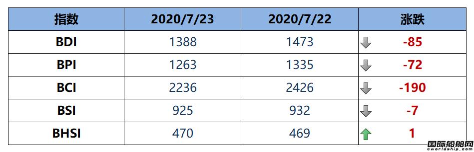 BDI指数四连跌至1388点