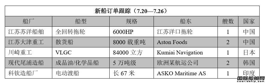 新船订单跟踪(7.20―7.26)