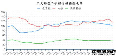 二手船市场月度报告(2020年6月)