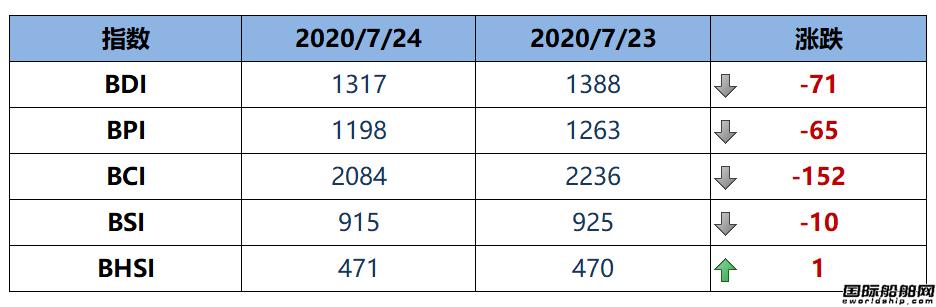 BDI指数五连跌至1317点