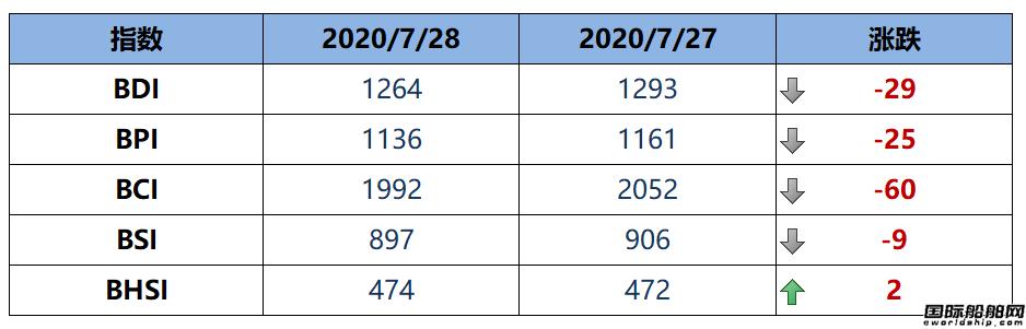 BDI指数七连跌至1264点