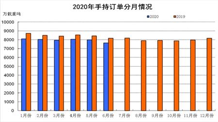 上半年船舶工业经济运行分析