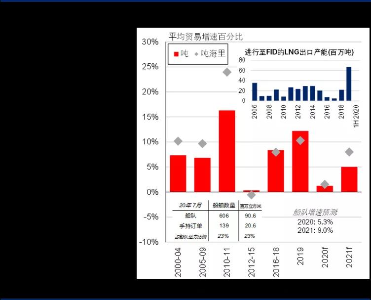 克拉克森研究:LNG市场短期增长放缓长期潜力仍存