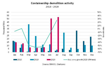 集装箱船拆解量创41个月新高!新造船占比首次跌破10%