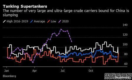 油船市场雪上加霜?洪灾加第二波疫情来袭