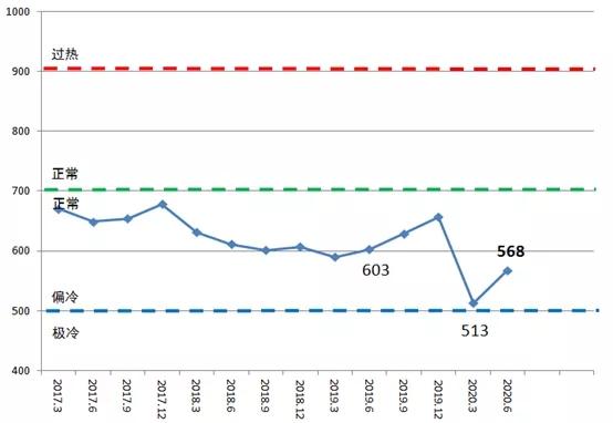 二季度中国造船产能利用监测指数同比下降5.8%