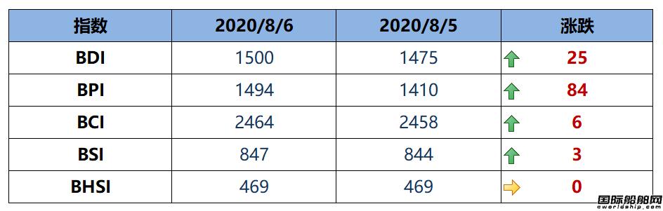BDI指数周四上升25点至1500点