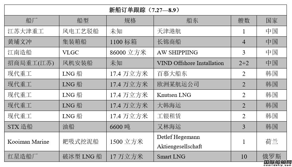 新船订单跟踪(7.27—8.9)