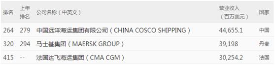 3家船公司上榜!2020年《财富》世界500强公布
